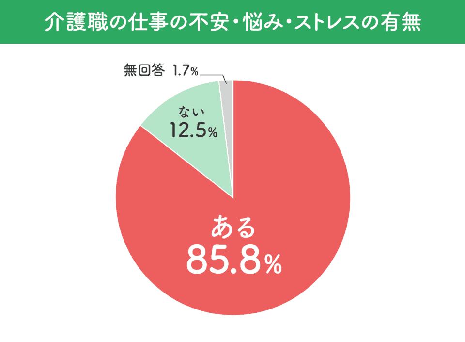 【介護職の仕事の不安・悩み・ストレスの有無】ある85.8%。ない12.5%。無回答1.7%。