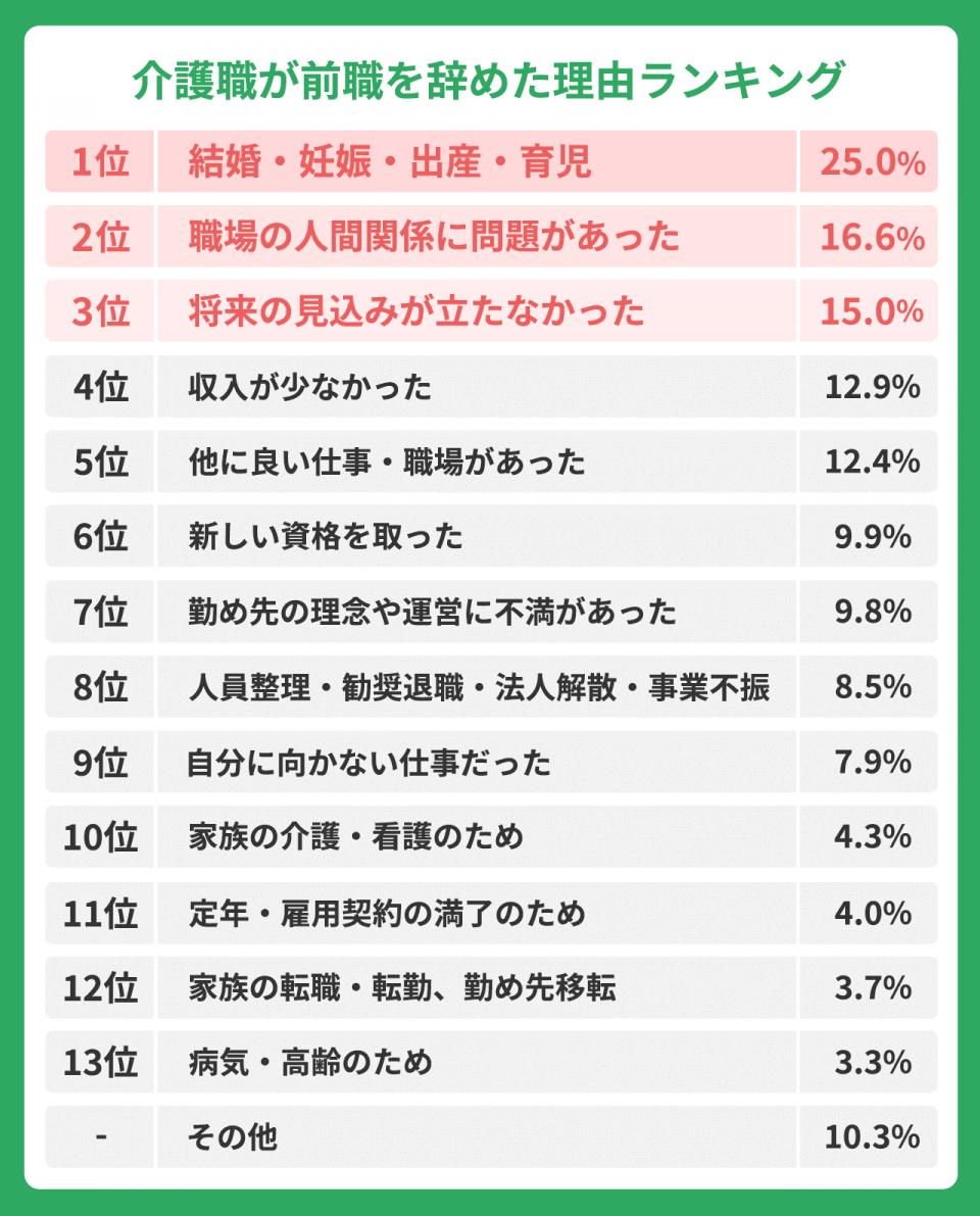 【介護職が前職をやめた理由ランキング】1位)結婚・妊娠・出産・育児:25.0%。2位)職場の人間関係に問題があった:16.6%。3位)将来飲み込みが立たなかった:15.0%。4位:収入が少なかった:12.9%。5位)他にいい仕事・職場があった:12.4%。6位)新しい資格をとった:9.9%。7位)勤め先の理念や運営に不満があった:9.8%。8位)人員整理・勧奨退職・法人解散・事業不振:8.5%。9位)自分に向かない仕事だった:7.9%。10位)家族の介護・看護のため:4.3%。11位)定年・雇用契約の満了のため:4.0%。12位)家族の転職・転勤、勤め先移転:3.7%。13位)病気/高齢のため:3.3%。その他:10.3%