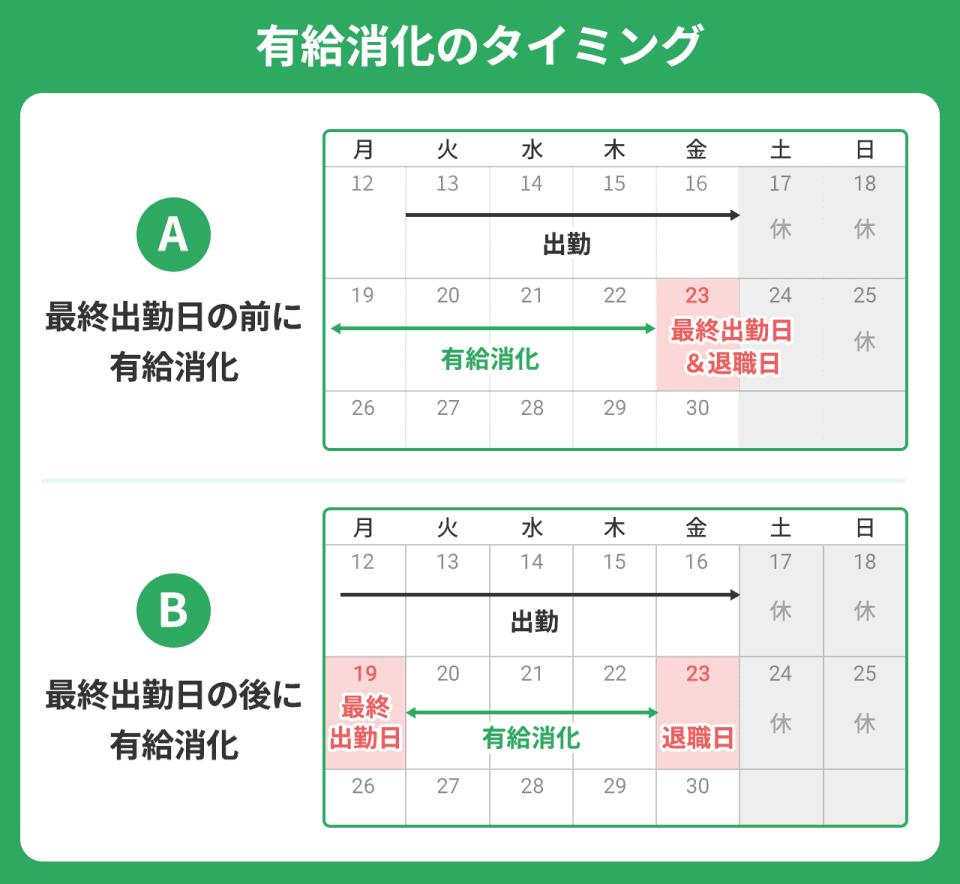 有給消化のタイミング(1)最終出勤日の前に有給消化(2)最終出勤日のあとに有給消化