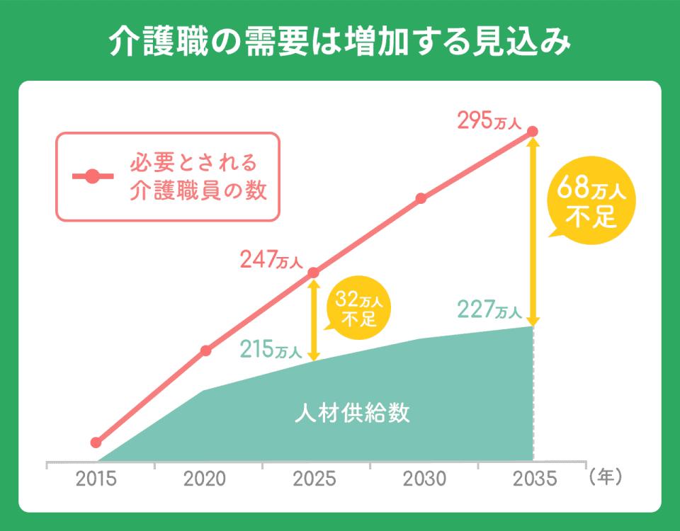 介護職の需要は増加する見込み。以下、年:必要とされる介護職員の数:人材供給数:不足人数。2025年:247万人:215万人:32万人。2035年:295万人:227万人:68万人。