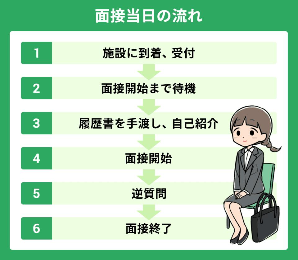 【面接当日の流れ】1)施設に到着・受付。2)面接開始まで待機。3)履歴書を手渡し、自己紹介。4)面接開始。5)逆質問。6)面接終了。