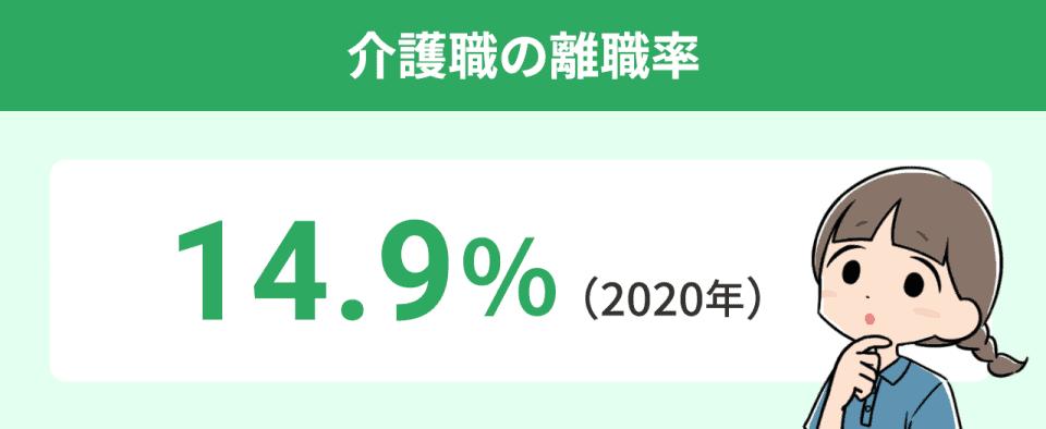 介護職の離職率:14.9%。(2020年)