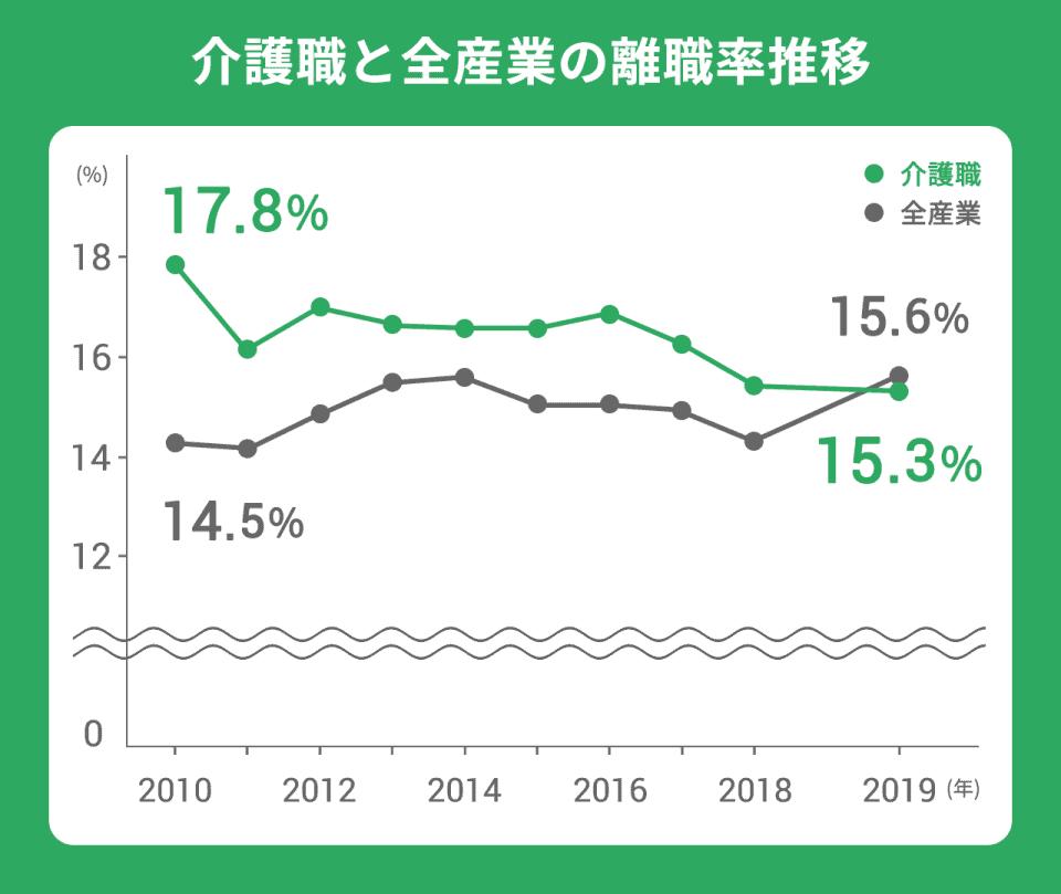 【介護職と全産業の離職率推移】全産業(2010年):14.5%。(2019年)15.3%。介護職(2010年):17.8%。(2019年):15.3%