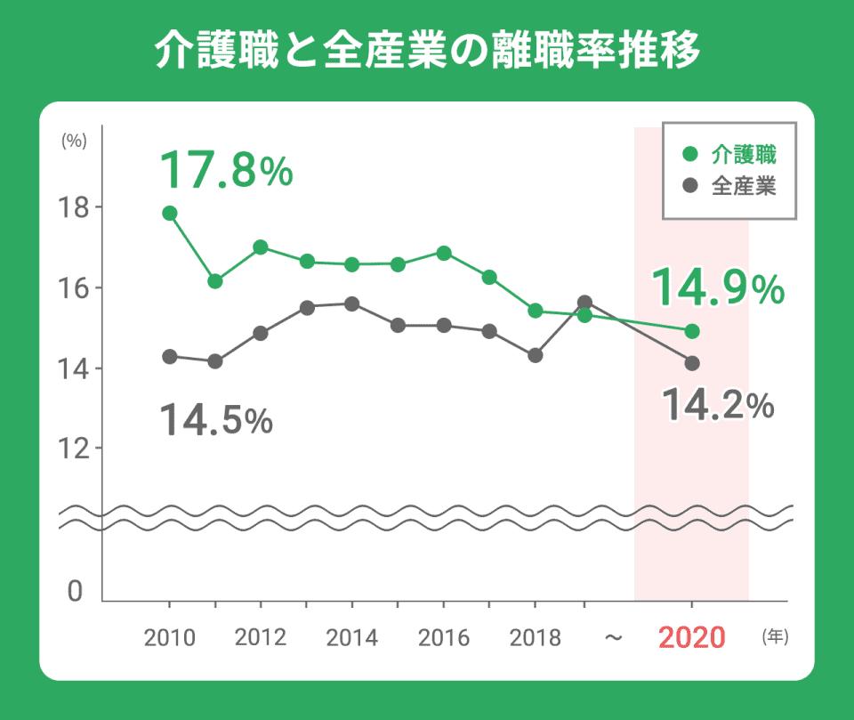 【介護職と全産業の離職率推移】全産業(2010年):14.5%。(2020年)14.2%。介護職(2010年):17.8%。(2020年):14.9%