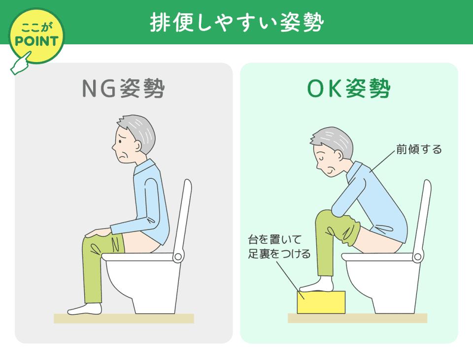 排便しやすい姿勢。NG姿勢、OK姿勢(前傾する、台を置いて足裏をつける)