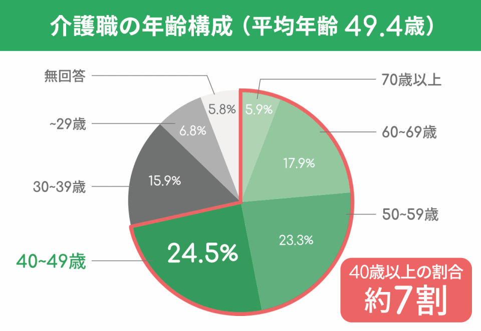 介護職の年齢構成(平均年齢49.4歳)70歳以上:5.9%。60~69歳:17.9%。50~59歳:23.3%。40~49歳:24.5%。30~39歳:15.9%。~29歳:6.8%。無回答:5.8%。40歳以上の割合は約7割