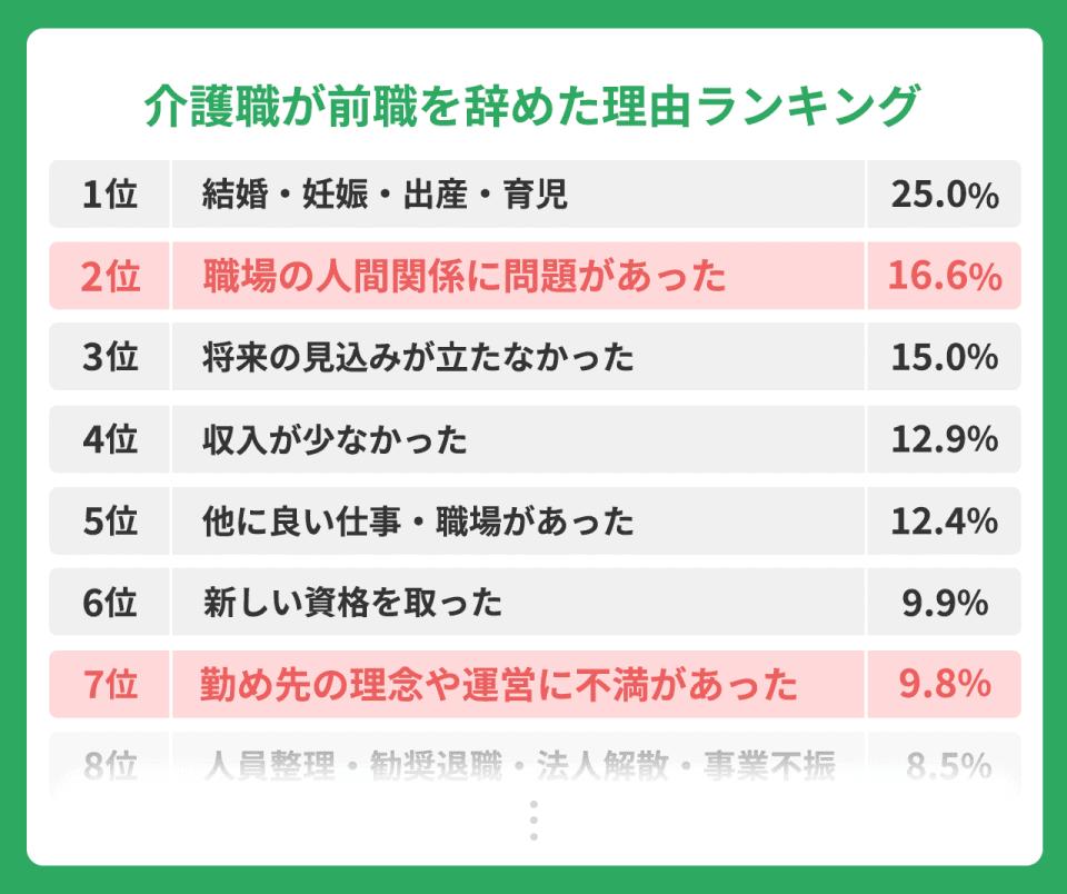 【介護職が前職をやめた理由ランキング】順位:理由:割合。1位:結婚・妊娠・出産・育児:25.0%。2位:職場の人間関係に問題があった:16.6%。3位将来の見込みが立たなかった:15.0%。4位:収入が少なかった:12.9%。5位:他にいい仕事・職場があった:12.4%。7位:新しい資格を取った:9.9%。7位:勤め先の理念や運営に不満があった:9.8%