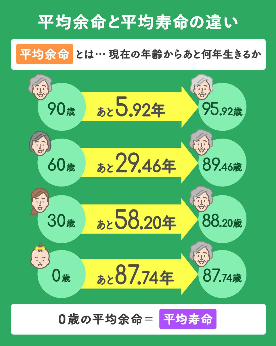 【平均余命と平均寿命の違い】平均余命とは、現在の年齢から後何年いきるかということ。90歳女性の方の平均余命は5.92年のため、95.29歳まで生きられる可能性が高い。60歳の方の平均余命は29.17歳のため、89.17歳まで生きられる可能性が高い。30歳の方の平均余命は57.91年のため、87.91歳まで生きられる可能性が高い。0歳の平均余命イコールは平均寿命である。
