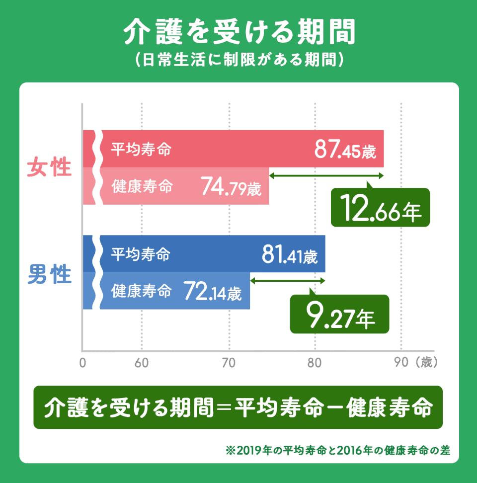 【介護を受ける期間(日常生活に制限がある期間)】介護を受ける期間は、平均寿命から健康寿命を引いた年数。女性は12.66年(87.45歳-74.79歳)。男性は9.27年(81.41歳-72.14歳)
