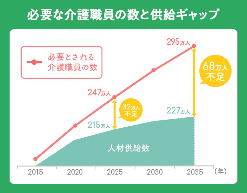 【必要な介護職員の数と供給ギャップのグラフ】(必要とされる介護職員の数/人材供給数): <2025年>247万人/215万人(32万人不足) |<2035年>295万人/227万人(68万人不足)