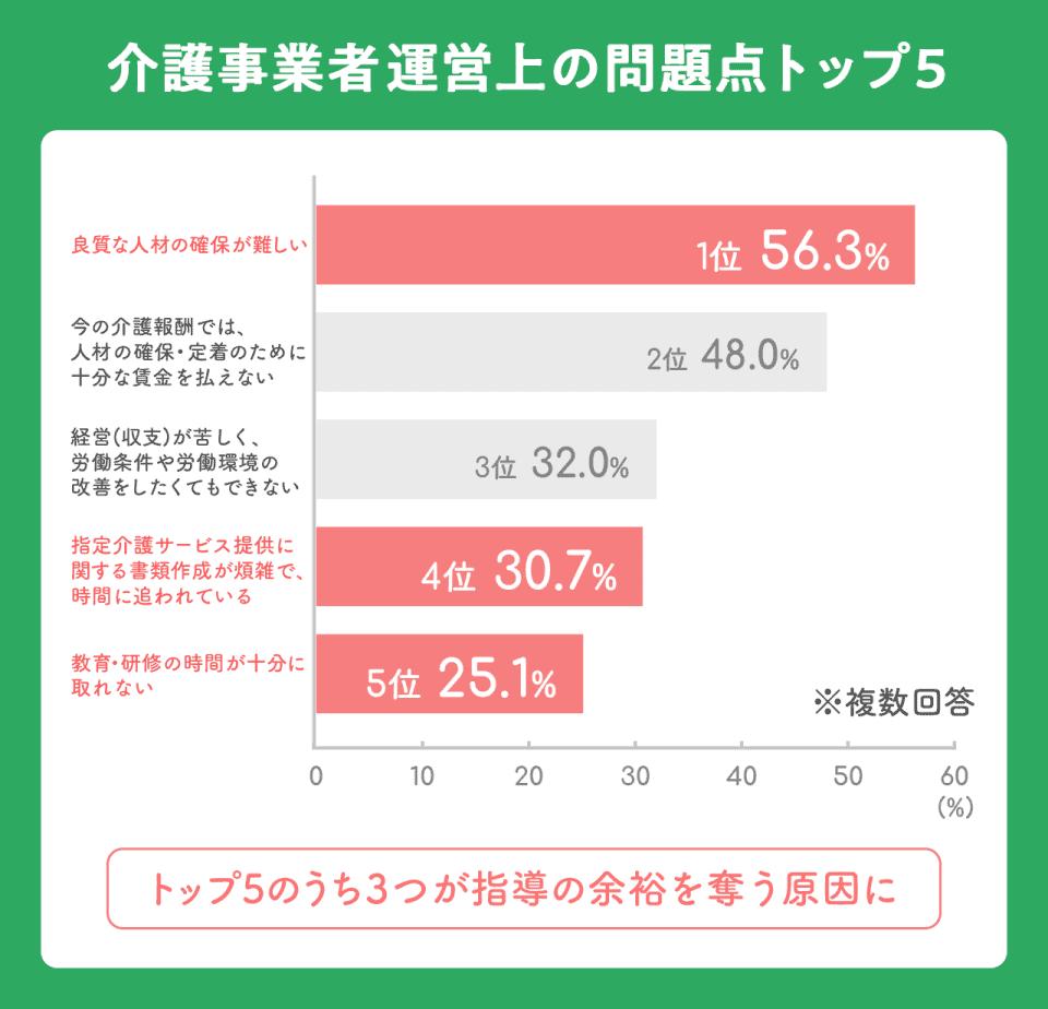 【介護事業者運営上の問題点トップ5】トップ5のうち3つが指導の余裕を奪う原因になっている。1位:良質な人材の確保が難しい(56.3%)2位:今の介護報酬では人材の確保・定着のために十分な賃金が払えない(48%)3位:経営収支が苦しく、労働条件や労働環境の改善をしたくてもできない(32%)4位:指定介護サービス提供に関する書類作成が煩雑で、時間に追われている(30.7%)5位:教育・研修の時間が十分に取れない(25.1%)※複数回答