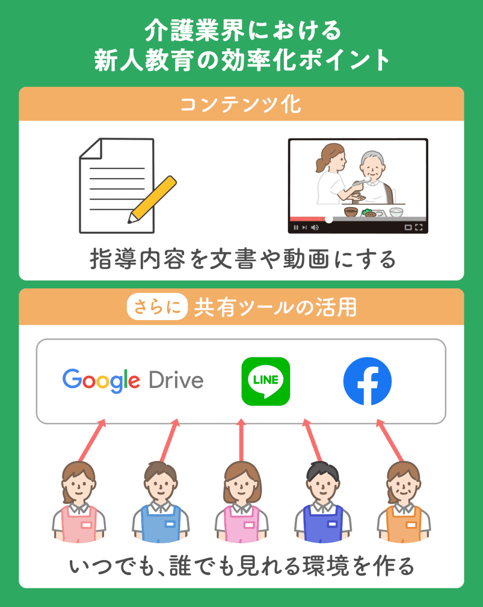 【介護業界における新人教育の効率化ポイント】コンテンツ化:指導内容を文書や動画にする。共有ツールの活用:Google Drive、LINE、Facebookなど。いつでも、誰でも見れる環境を作る