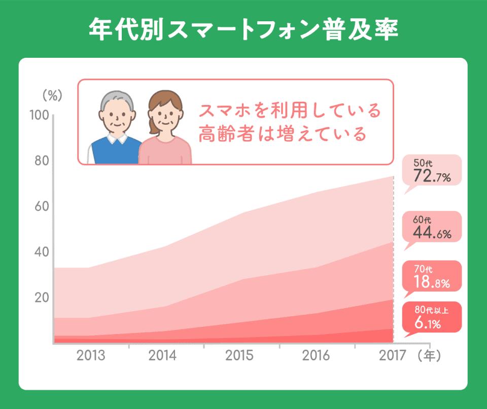 【年代別スマートフォン普及率】以下2017年時点数値。50代:72.7%。60代:44.6%。70代:18.8%。80代:6.1%。どの年代も右肩上がりで増加中。スマホを利用している高齢者は増えている。