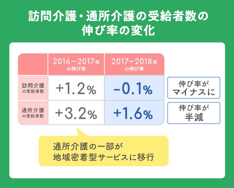 【訪問看護・通所介護の受給者数の伸び率の変化】訪問介護の受給者の伸び率は2016年-2017年は+1.2%、2017年-2018年は-0.1%。伸び率がマイナスになった。通所介護の受給者数は2016年-2017年に+3.2%(通所介護の一部が地域密着型サービスに移行)、2017年-2018年+1.6%。伸び率が半減した。