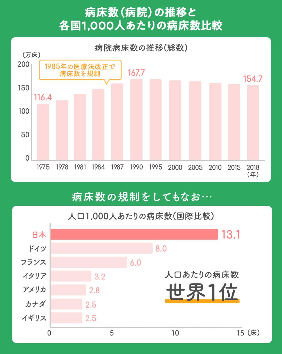 【病床数(病院)の推移と各国1,000人あたりの病床数比較】病院病床数は1975年に116.4万床。1985年に医療法改正によって病床数を規制した後、1990年の167.7万床をピークにやや減少傾向にあり、2018年には154.7万床となっている。病床数の規制をしてもなお、人口1,000人あたりの病床数は世界1位となっている。日本:13.1万床。ドイツ:8.0床。フランス:6.0床。イタリア:3.2床。アメリカ:2.8床。カナダ:2.5床。イギリス:2.5床。