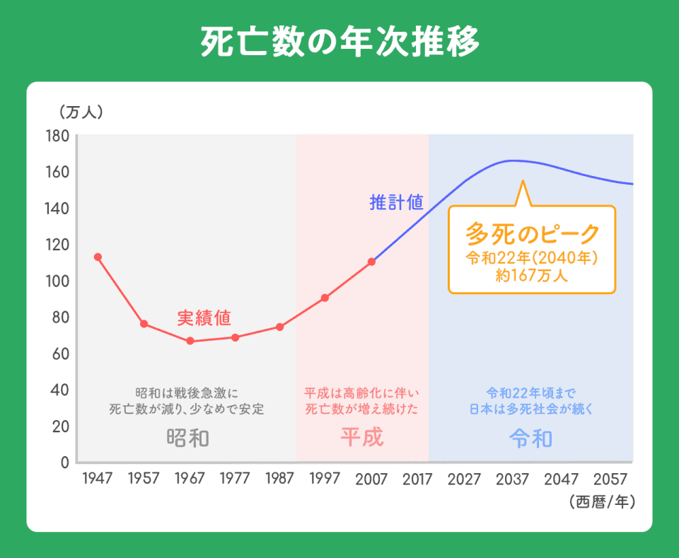 【死亡数の年次推移】1947年から2057年の数値を記載(推計値含む)。1947年~1987年の昭和期では戦後急激に死亡数がヘリ、少なめで安定。平成期では高齢化に伴い死亡数が増え続け、1947年の120万人を超える推計値となった。令和期は令和22年頃まで日本は多死社会が続くと見られている。多死のピークは令和22年(2040年)の薬167万人。