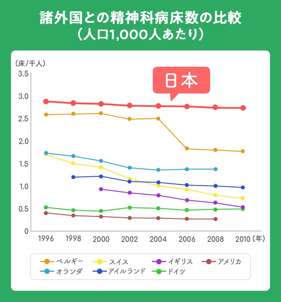 【諸外国との精神科病床数の比較(人口1,000人あたり)】日本は1996年から2010年まで一定して3.0床/千人。1996年ごろは日本に次ぐ多さだったベルギーも2006年に2.0床/千人にまで減らしている。アメリカ・ドイツ・イギリス・スイスは2020年時点で1.0床/千人以下。アイルランド・オランダ・ベルぎーは2010年時点で1.0~2.0床/千人。