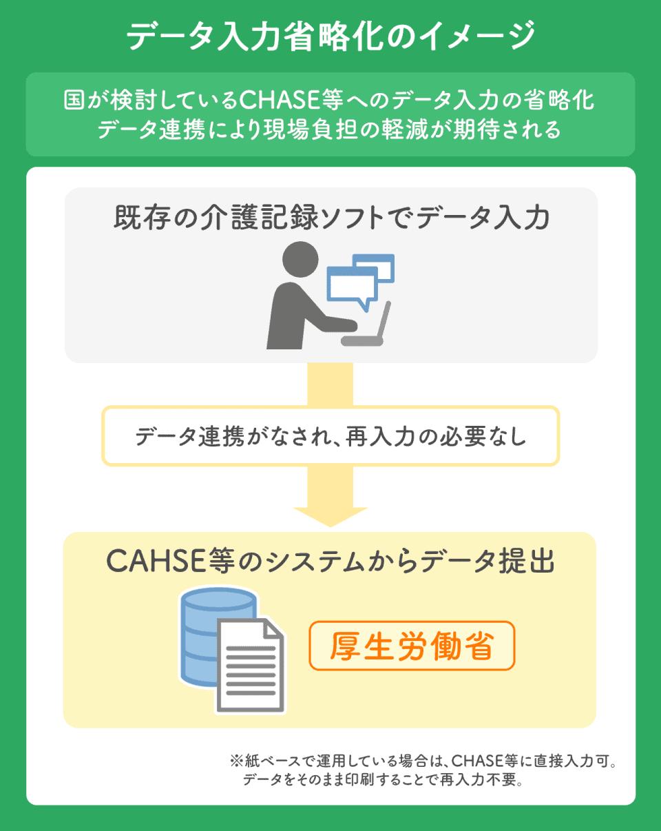 【データ入力省略可のイメージ】国が検討しているCHASE等へのデータ入力の省略化。データ連携により現場負担の軽減が期される。既存の介護記録ソフトでデータ入力。→データ連携がなされ、再入力の必要なし。→CHASE等のシステムからデータ提出。※紙ベースで運用している場合はCHASE等に直接入力可。データをそのまま印刷することで、再入力不要。