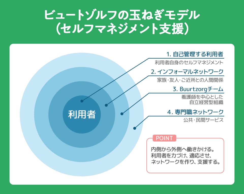 ビュートゾルフの玉ねぎモデル(セルフマネジメント支援)利用者が最も内側がとして内側→外側。1)自己管理する利用者:利用者自身のセルフマネジメント。2)インフォーマルネットワーク:家族・友人・ご近所との人間関係。③)Buurtzorgチーム:看護師を中心とした自立経営型組織。4)専門職ネットワーク:公共・民間サービス。内側から外側へ働きかける。利用者を力づけ、適応させ、ネットワークを作り支援する。