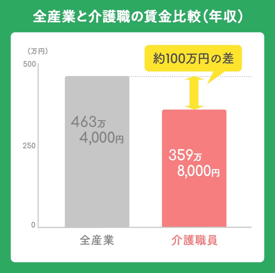 全産業と介護職の賃金比較(年収)のグラフ。全産業:463万4,000円。介護職員:359万8,000円。約100万円の差があります。
