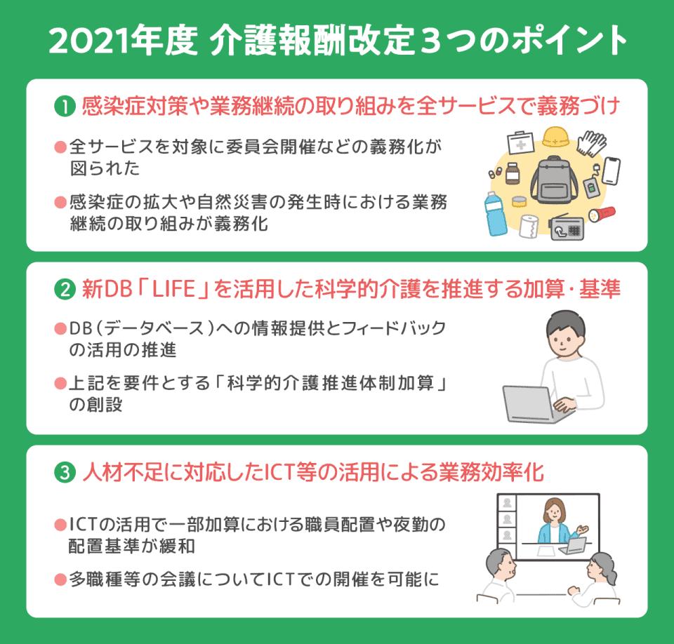 2021年度介護報酬改定の3つのポイント。ポイント1.感染症対策や業務継続の取り組みを全サービスで義務づけ。ポイント2.新データベース「LIFE」を活用した科学的介護を推進する加算・基準。ポイント3.人材不足に対応したICT等の活用による業務効率化。