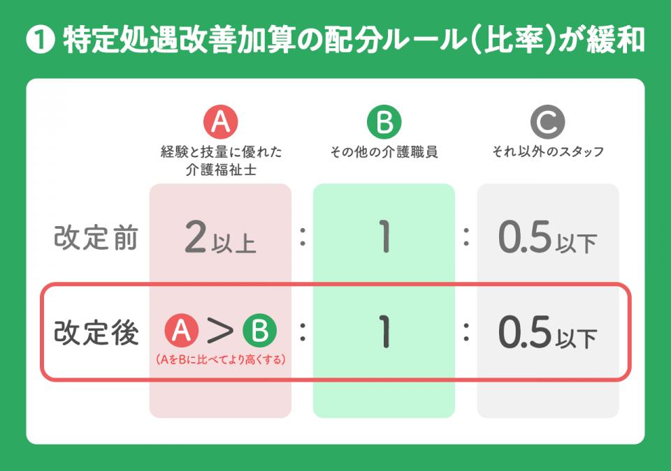 特定処遇改善加算の配分ルール(比率)が緩和。職員を経験と技量に優れた介護福祉士(A)、その他の介護職員(B)、それ以外のスタッフ(C)の3つに分類し、平均賃上げ額について、「AはBの2倍以上Cは Bの2分の1以下(2対1対0.5)の範囲に収める」という厳格なルールが設けられています。  このルールが今回改定され、「2対1」が廃止になり、代わりに「より高くする」という表現に改められました。