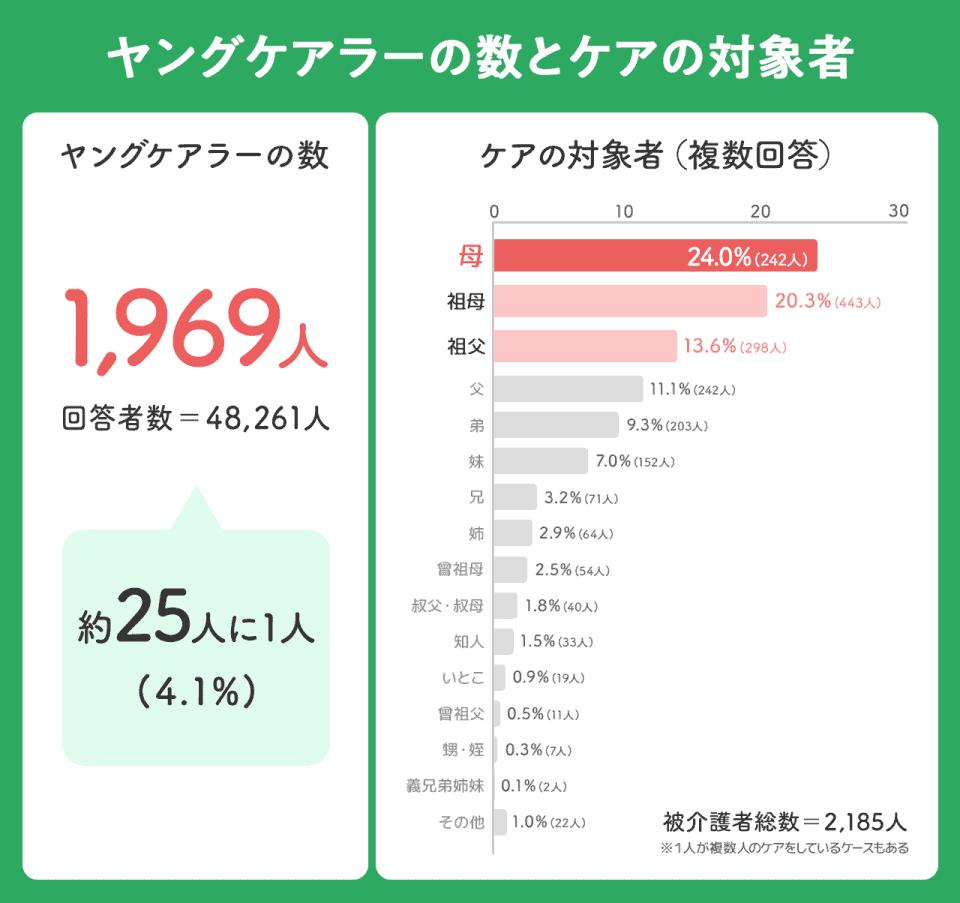 【ヤングケアラーの数とケアの対象者】数:1969人。(回答者数48,261人)約25人に1人。ケアの対象者:母(24%:242人)祖母(20.3%:443人)祖父(13.6%:298人)父(11.1%:242人)弟(9.3%:203人)妹(7%:152人)兄(3.2%:71人)姉(2.9%:64人)曾祖母(2.5%:54人)叔父叔母(1.8%:40人)知人(1.5%:33人)いとこ(0.9%:19人)曽祖父(0.5%:11人)甥姪(0.3%:7人)義兄弟姉妹(0.1%:2人)その他(1%:22人)