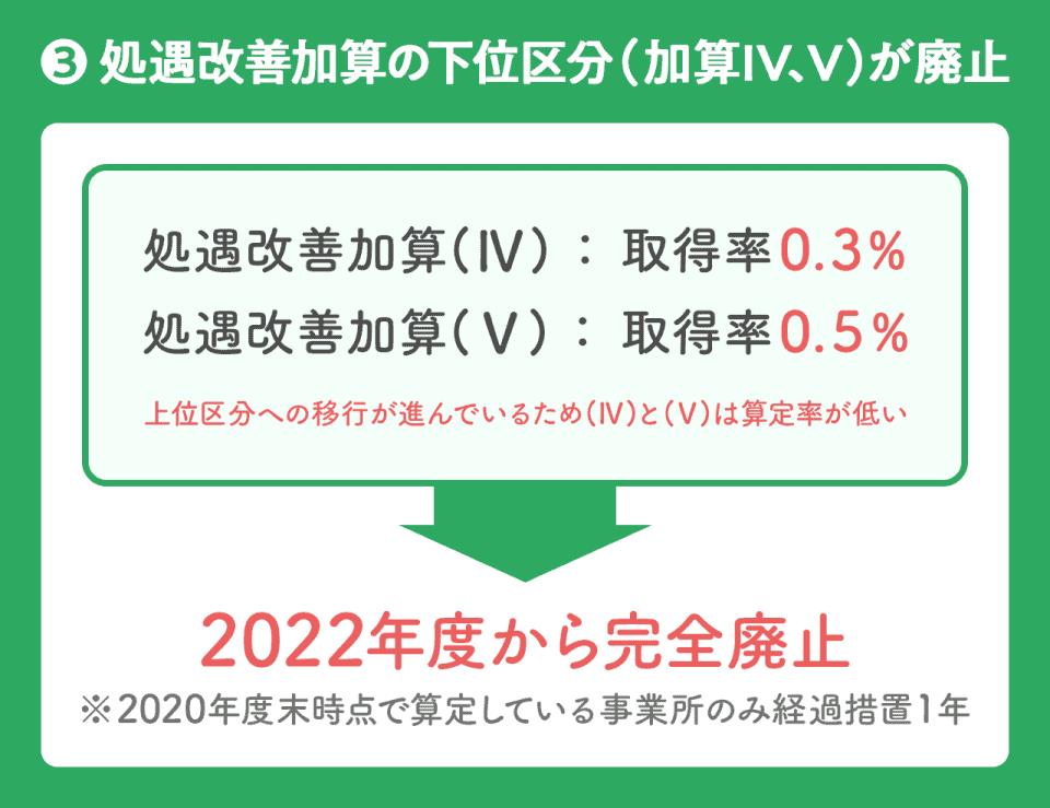 処遇改善加算の下位区分が廃止。処遇改善加算(Ⅳ):取得率0.3%・処遇改善加算(Ⅴ):取得率0.5%の2つが2022年度から改善廃止。※2020年度末時点で算定している事業所のみ経過措置1年