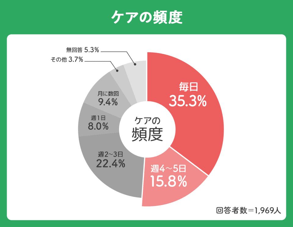 【ケアの頻度】毎日:35.3%。週4~5日:15.8%。週2~3日:22.4%。週1日:8%。月に数回:9.4%。その他:3.7%無回答:5.3%
