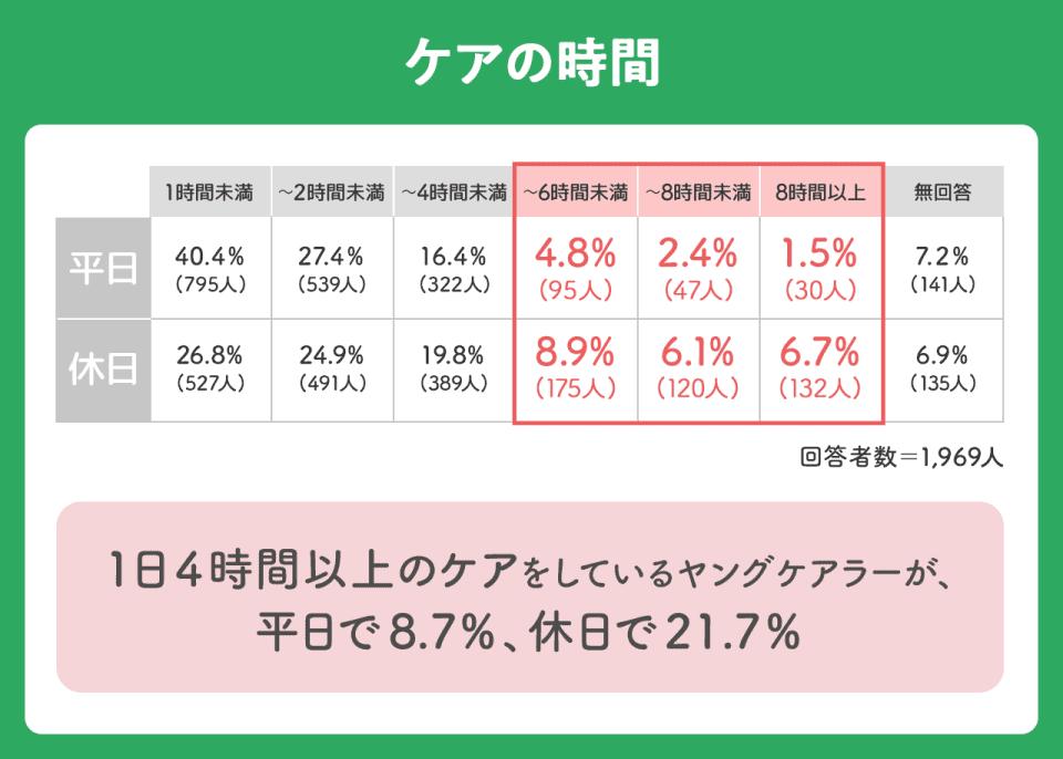【ケアの時間】以下平日。1時間未満 40.4%(795人)。~2時間未満 27.4%(539%)。~4時間未満 16.4%(322人)。~6時間未満 4.8%(95人)。~8時間未満 2.4%(47人)8時間以上 1.5%(30人)。以下休日。1時間未満26.8%(527人)。24.9%(491人)~2時間未満24.9%(491人)。~4時間未満19.8%(389人)。~6時間未満8.9%(175人)。~8時間未満6.1%(120人)。8時間以上6.7人(132人)。1日4時間以上のケアをしているヤングケアラーが平日で8.7%。休日で21.7%