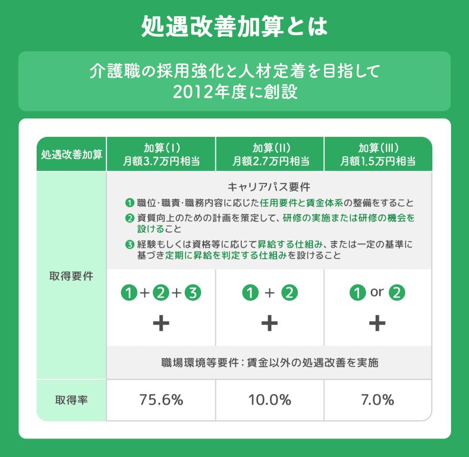 処遇改善加算とは、介護職の採用強化と人材定着を目指して2012年に創設。