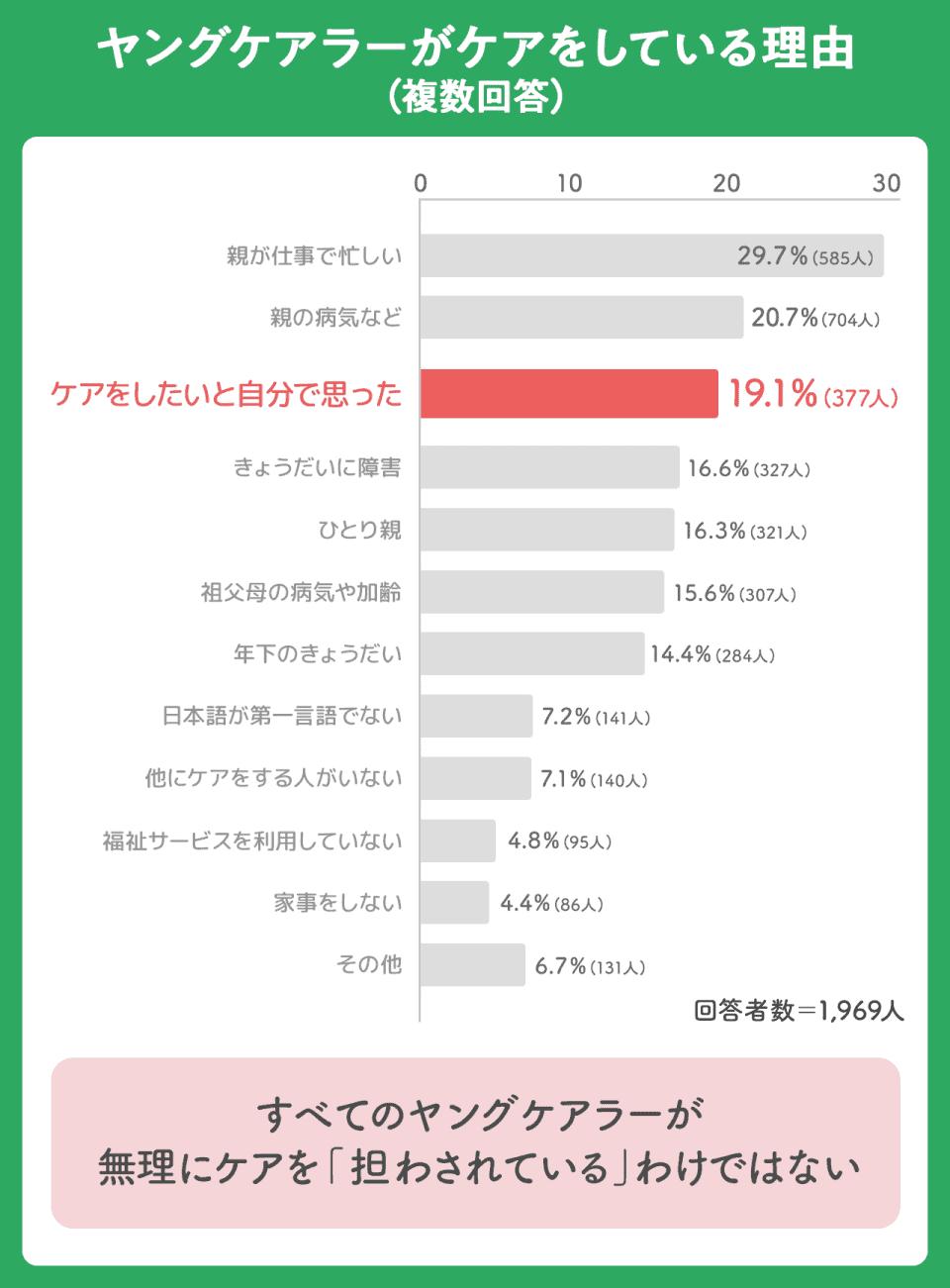 【ヤングケアラーがケアをしている理由(複数回答)】親が仕事で忙しい29.7%(585人)親の病気など20.7%(704人)ケアをしたいと自分で思った19.1%(377人)きょうだいに障害16.6%(327人)ひとり親16.3%(321人)祖父母の病気や加齢15.6%(307人)年下のきょうだい14.4%(284人)日本語が第一言語でない7.2%(141人)他にケアをする人がいない7.1%(140人)福祉サービスを利用していない4.8%(95人)家事をしない4.4%(86人)その他6.7%(131人)。回答者数:1,969人。すべてのヤングケアラーが無理にケアを「担わされている」わけではない
