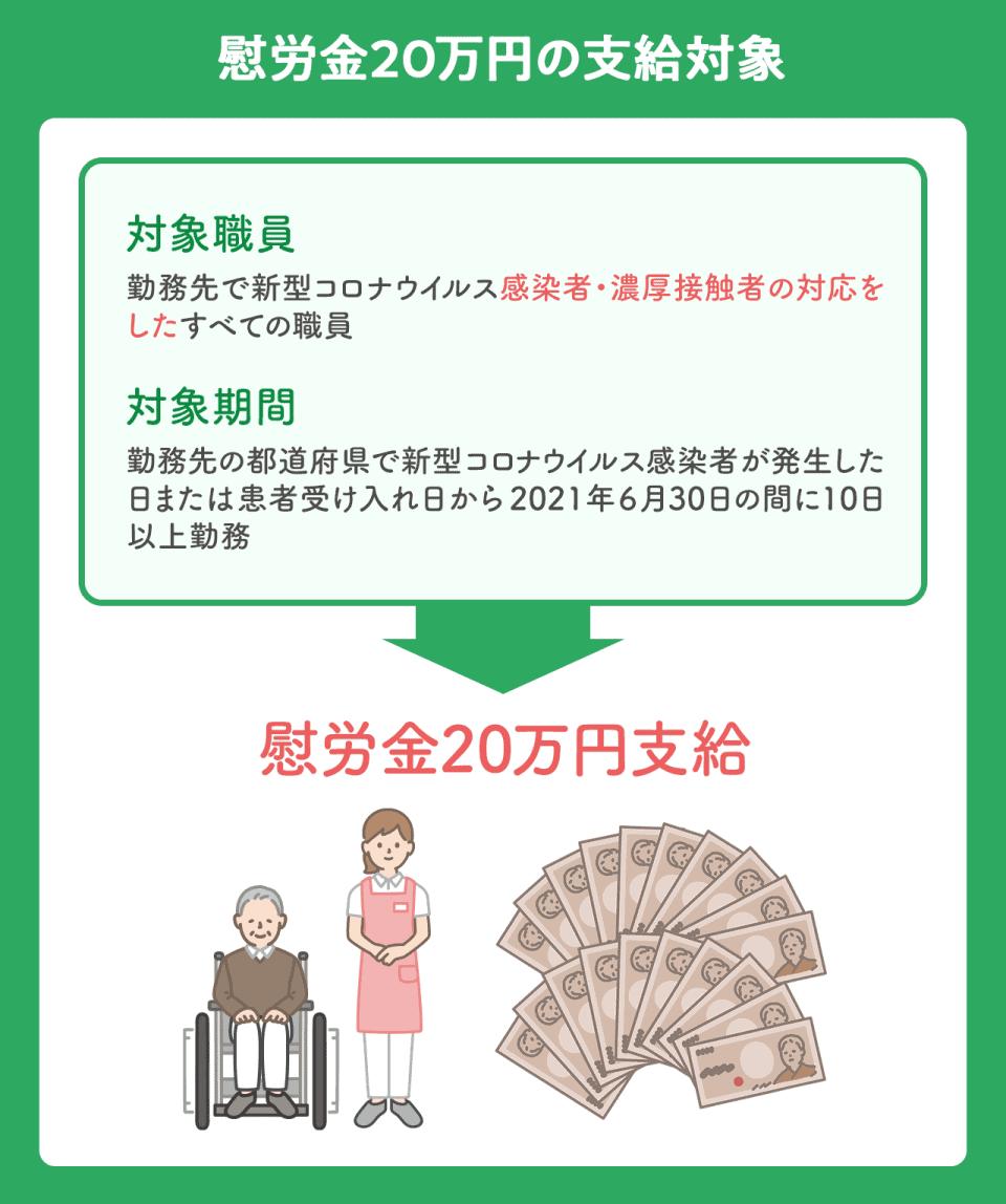 新型コロナウイルスに対応する介護職員のうち、慰労金20万円の支給対象者の図