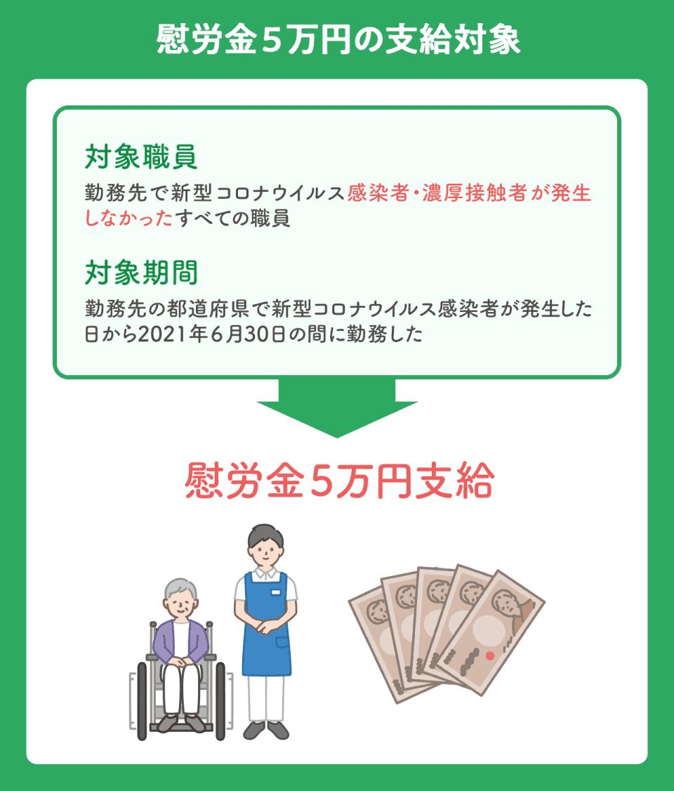 新型コロナウイルスに対応する介護職員のうち、慰労金5万円の支給対象者の図