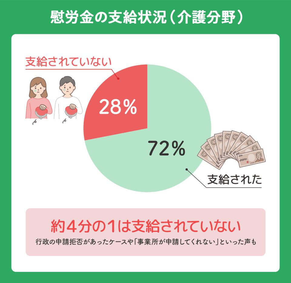 新型コロナウイルスに対応する介護職員向けの慰労金の支給状況。72%が支給済みで、残り28%が未支給。