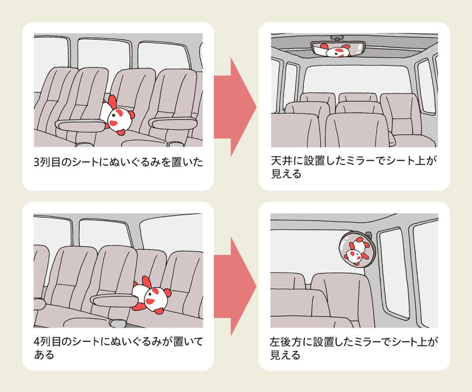 【送迎車の最後列の死角をなくすには】車内で死角をなくすには鏡の設置が有効。3列目のシートにぬいぐるみを置く→天井に設置したミラーでシート上が見える。4列目のシートにぬいぐるみが置いてある→左後方に設置したミラーでシート状が見える