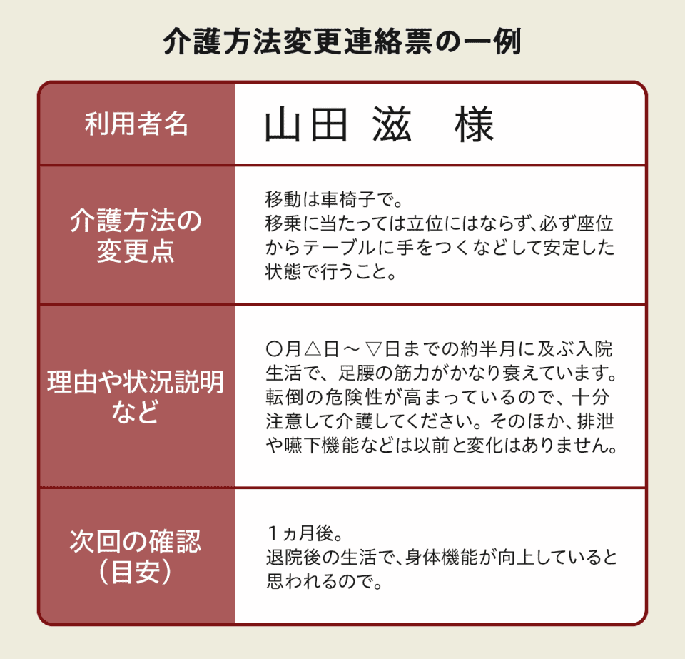 【介護方法変更連絡票の一例】利用者名・介護方法の変更点・理由や状況説明など・次回の確認の4点を記載。以下記入例。利用者名:山田滋様。介護方法の変更点:移動は車椅子で。移乗にあたっては立位にならず、必ず座位からテーブルに手をつくなどして安定した状態で行うこと。。利用や状況説明など:〇月△日~▽日までの約半月に及ぶ入院生活で、足腰の筋力がかなり衰えています。転倒の危険性が高まっているので、十分に注意して介護してください。そのほか、排泄や嚥下機能などは以前と変化はありません。。次回の確認(目安):1か月後。退院後の生活で、身体機能が向上していると思われるので。