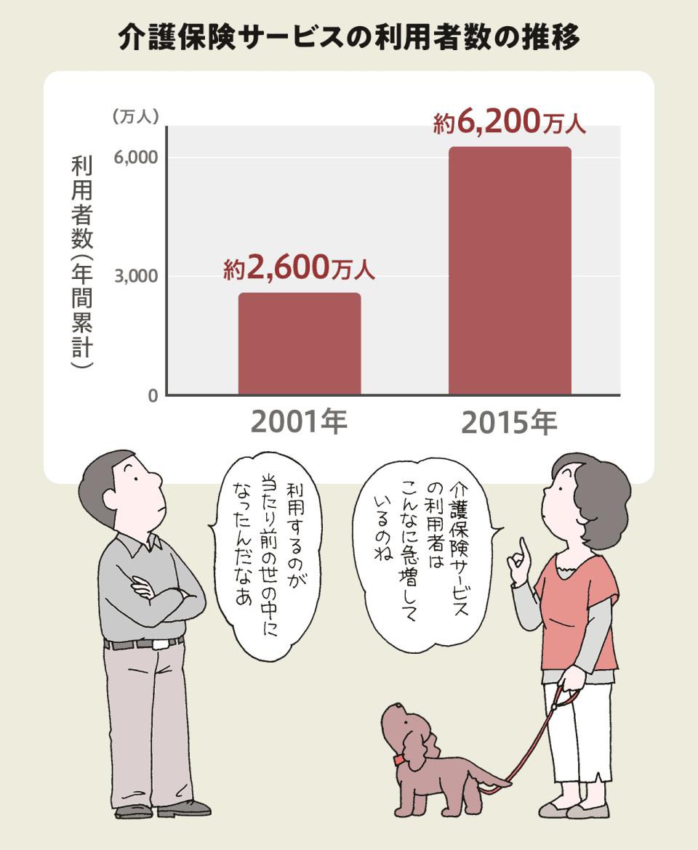【介護保険サービスの利用者数の推移のグラフ】2001年:約2,600万人。2015年:約6,200万人。