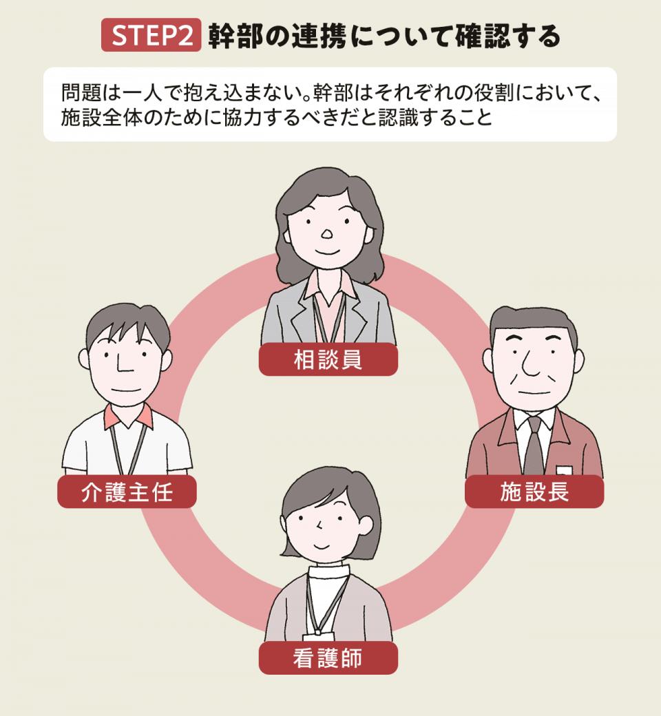 【家族とのトラブル防止対策、まず何からやればいいの?ステップ2:幹部の連携について確認する】問題は一人で抱え込まない。幹部はそれぞれの役割において、施設全体のために協力すべきだと認識すること