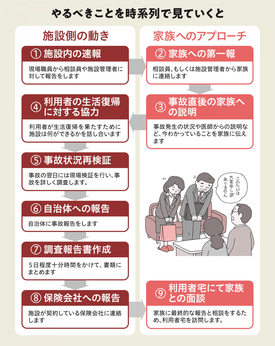【やるべきことを時系列で見ていくと】1)施設内の速報:現場職員から相談員や施設管理者に対して報告をします。2)家族への第一報:現場職員から相談員や施設管理者に対して報告をします。3)事故直後の家族への説明:事故発生の状況や石からの説明など、今わかっていることを家族に伝えます。4)利用者の生活復帰に対する協力:利用者が生活復帰を果たすために施設は何ができるかを話し合います。5)事故状況再検証:事故の翌日には現場検証を行い、事故を詳しく調査します。6)自治体への報告:自治体に報告をします。7)調査報告書作成:5日程度十分時間をかけて、書類にまとめます。8)保険会社への報告:施設が契約している保険会社に連絡します。