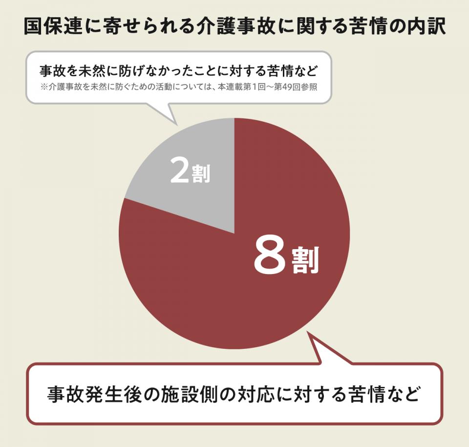国保連に寄せられる介護事故に関する苦情の内訳のグラフ。8割は事故発生後の施設側の対応に対する苦情など。残りの2割は事故を未然に防げなかったことに対する苦情など。