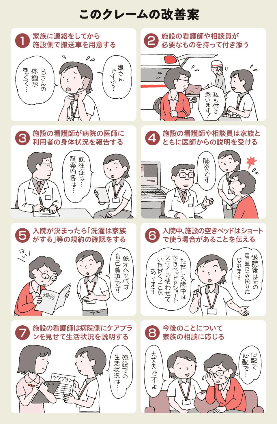 【このクレームの改善案】1)家族に連絡をしてから施設側で搬送車を用意する。2)施設の看護師や相談員が必要なものを持って付き添う。3)施設の看護師が病院の医師に利用者の身体状況を報告する。4)施設の看護師や相談員は家族とともに医師からの説明を受ける。5)入院が決まったら「選択は家族がする」等の規約の確認をする。6)入院中、施設の空きベッドはショートで使う場合があることを伝える。7)施設の看護師は病院側にケアプランを見せて生活状況を説明する。8)今後のことについて家族の相談に応じる。