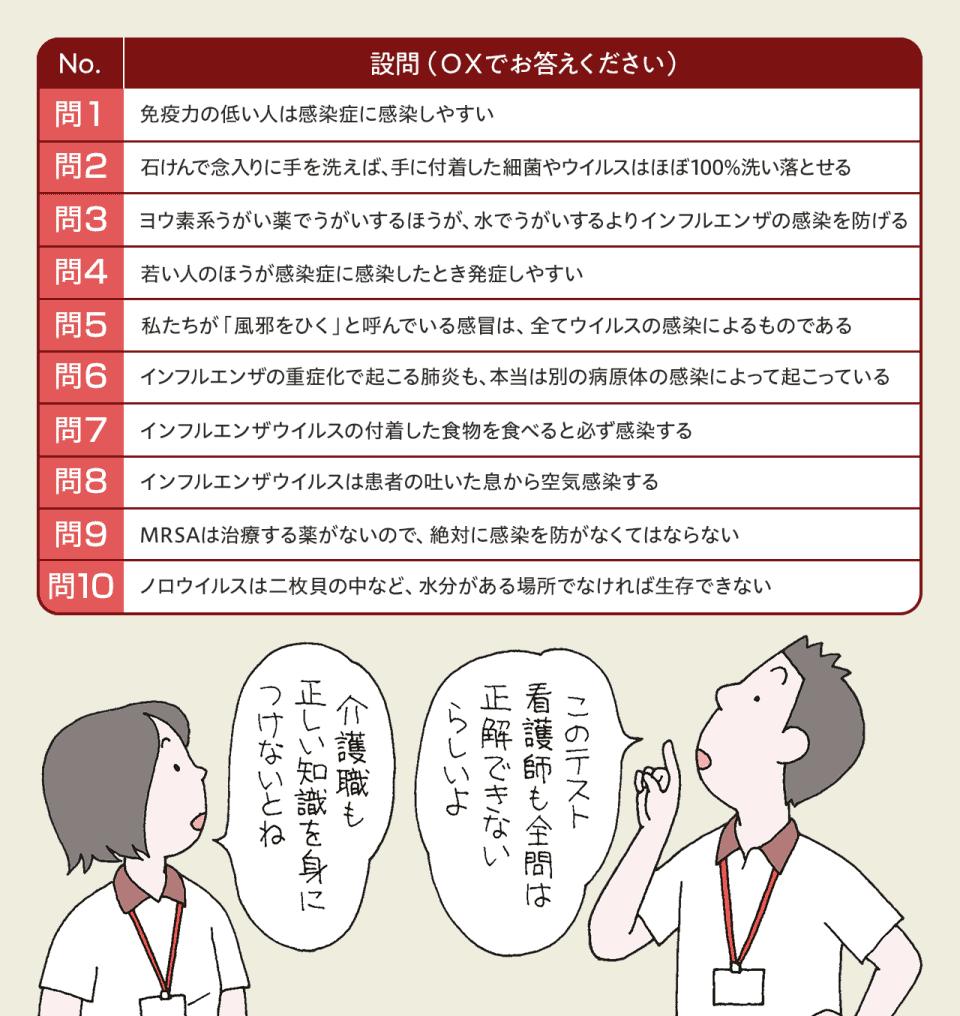 【感染症基本知識テスト】問1:免疫力の低い人は感染症に感染しやすい。問2:石けんで念入りに手を洗えば、手に付着した細菌やウイルスはほぼ100%洗い落とせる。問3:ヨウ素系うがい薬でうがいするほうが、 水でうがいするよりインフルエンザの感染を防げる。問4:若い人のほうが感染症に感染したとき発症しやすい。問5私たちが「風邪をひく」と呼んでいる感冒は、全てウイルスの感染によるものである。問6:インフルエンザの重症化で起こる肺炎も、本当は別の病原体の感染によって起こっている。問7:インフルエンザウイルスの付着した食物を食べると必ず感染する。問8:インフルエンザウイルスは患者の吐いた息から空気感染する。問9 MRSAは治療する薬がないので、絶対に感染を防がなくてはならない。問10:ノロウイルスは二枚貝の中など、水分がある場所でなければ生存できない。
