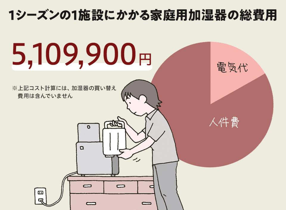 介護施設の感染症予防。1シーズンの1施設にかかる家庭用加湿器の総費用は5,109,900円。※加湿器の買い替え費用は除く