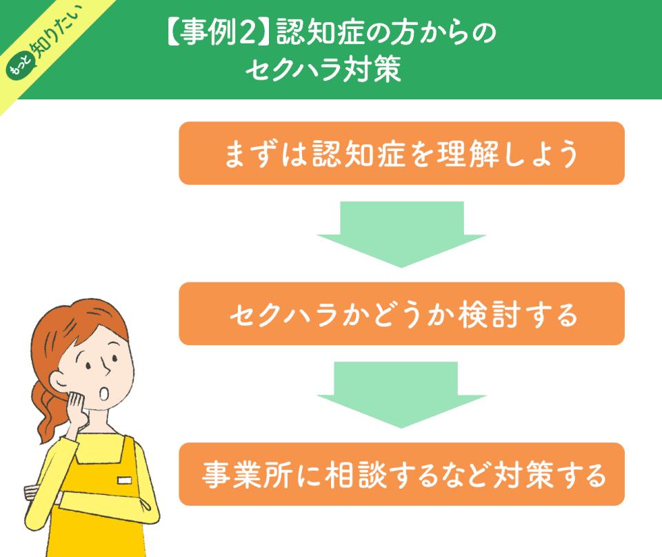 【事例2】認知症の方からのセクハラ対策: まずは認知症を理解しよう→セクハラかどうか検討する→事業所に相談するなど対策する