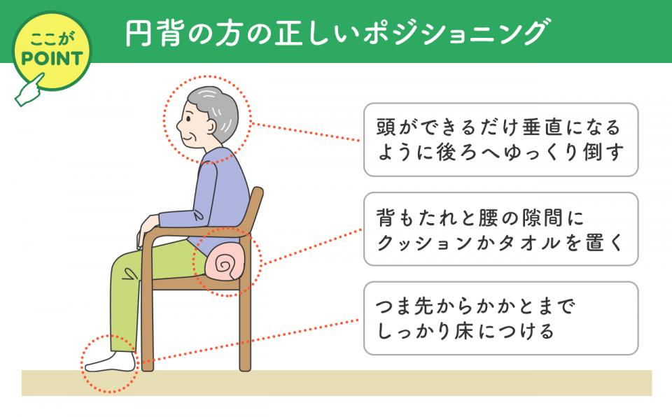 【円背の方の正しいポジショニング】頭ができるだけ垂直になるように後ろへゆっくり倒す。背もたれと腰の隙間にクッションかタオルを置く。つま先からかかとまでしっかり床につける。