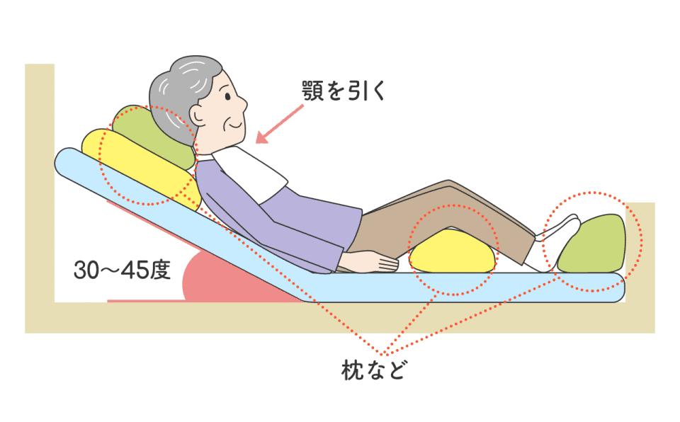 口腔ケア・半坐位の場合:角度は30~45度。顎をひく・ひざ裏や足元に枕をはさむ