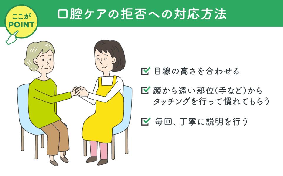 口腔ケア拒否への対応方法:目線の高さを合わせる・顔から遠い部位(手など)からタッチングを行って慣れてもらう。毎回丁寧に説明を行う