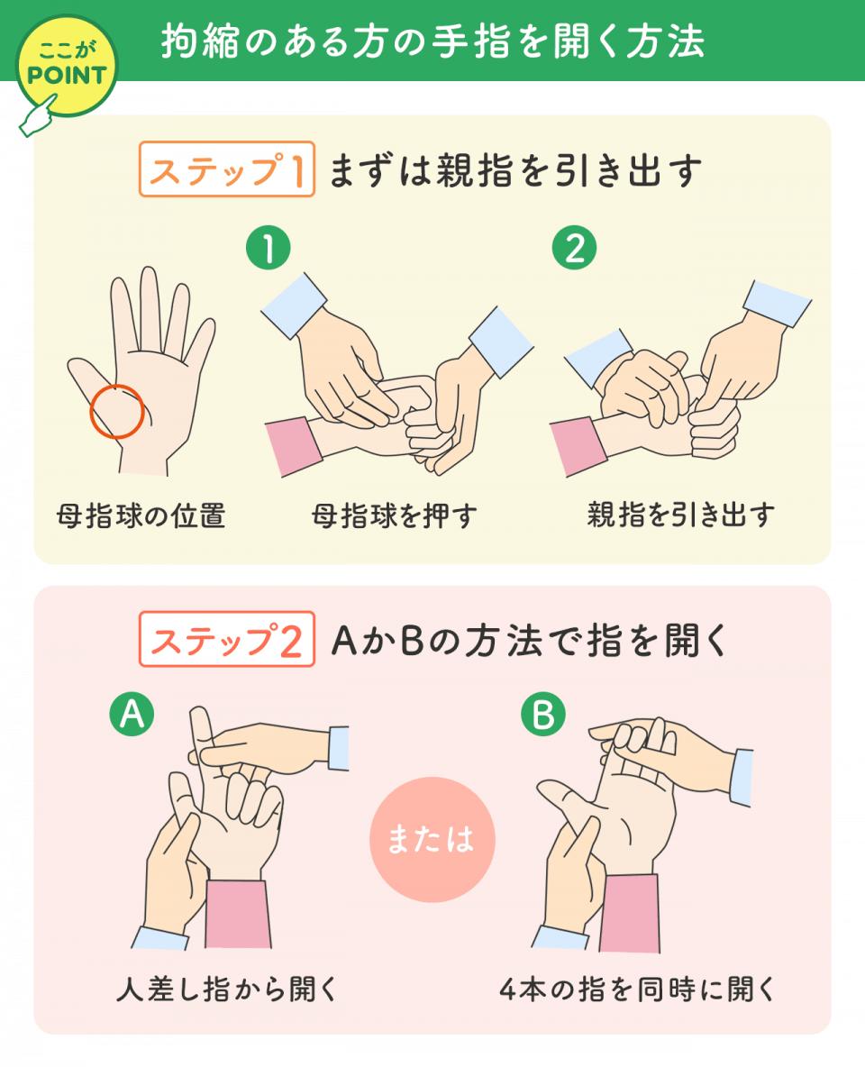 拘縮のある肩の手指を開く方法 ステップ1まずは親指を引き出す 母指球の位置 母指球を押す 親指を引き出す ステップ2 指を開く 人差し指から開く 4本指を同時に開く