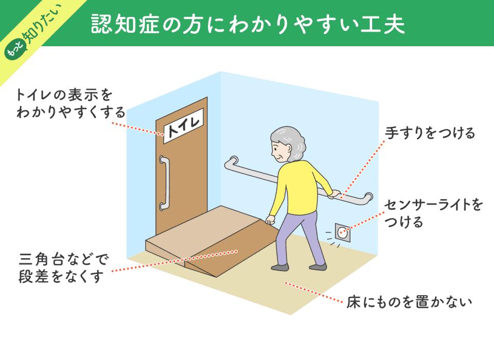 認知症の方にわかりやすい工夫:トイレの表示をわかりやすくする・三角台などで段差をなくす・手すりを付ける・センサーライトをつける・床にものを置かない
